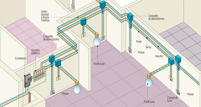 Sistema elétrico caseiro